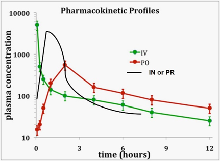 Figure 1 Pharmacokinetic Profile of Rescue AED