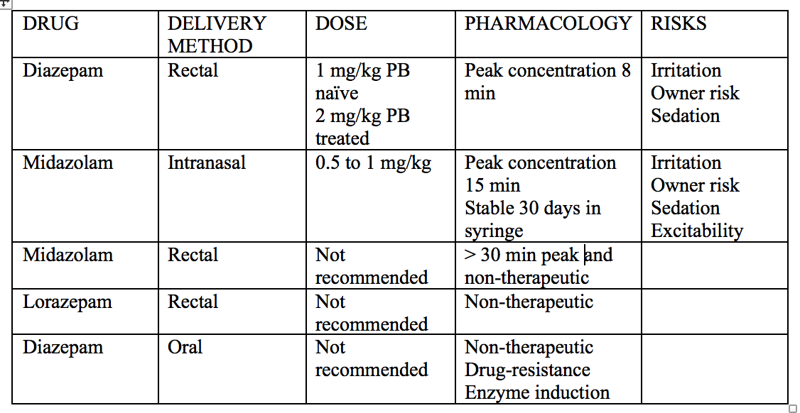Table 1. Oral rescue AED selection and dose recommendations for home treatment of cluster seizures in dogs.