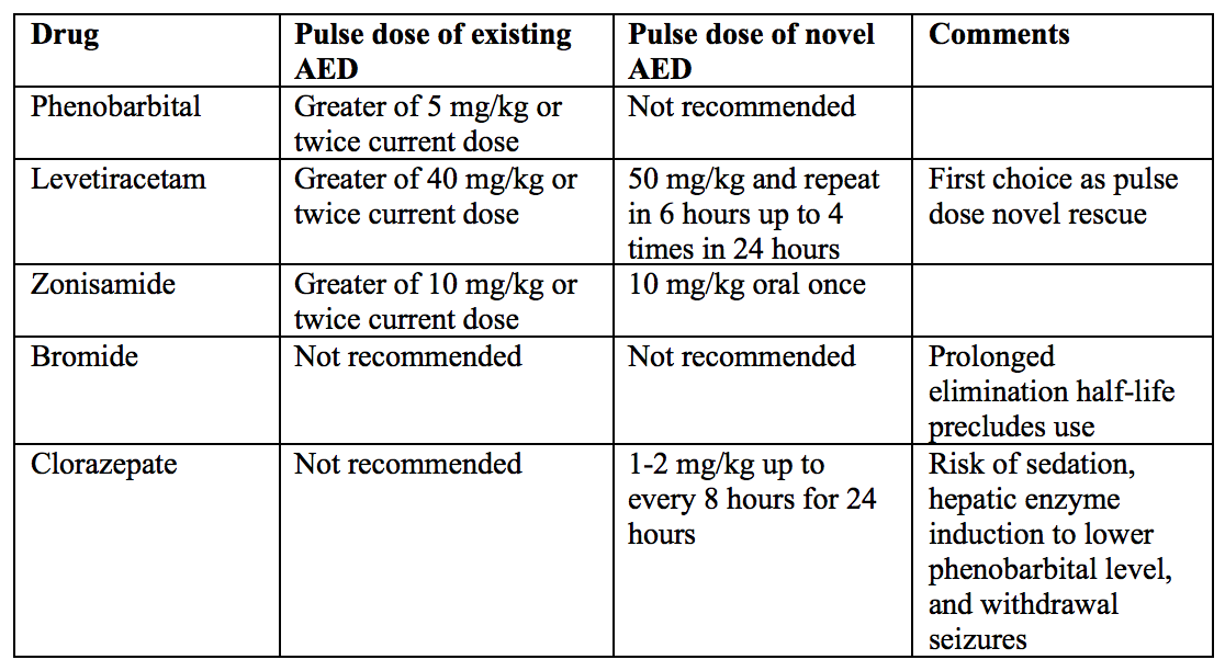 Table 2. Non-intravenous benzodiazepine treatment for at home cluster seizures in dogs.