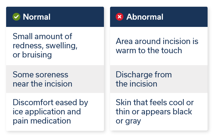 Normal-Abnormal Incisions